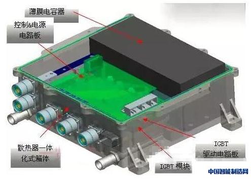 新能源汽车电机控制器市场深度分析